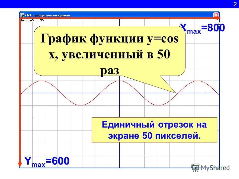 2 Y max =600 X max =800 График функции y=cos x, увеличенный в 50 раз Единичный отрезок на экране 50 пикселей.