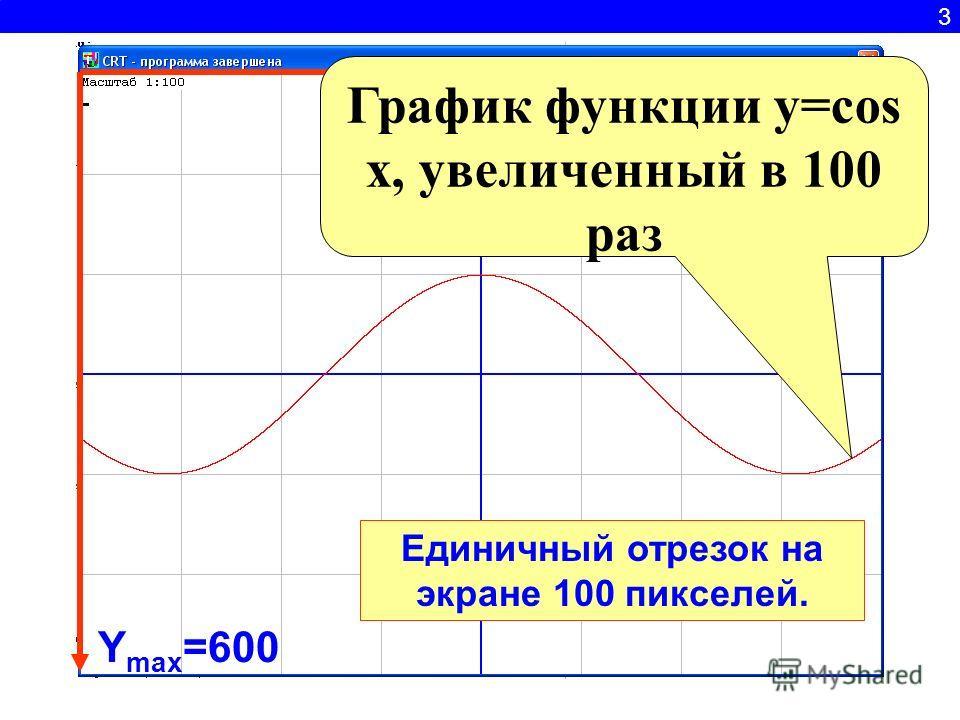 3 Y max =600 X max =800 График функции y=cos x, увеличенный в 100 раз Единичный отрезок на экране 100 пикселей.