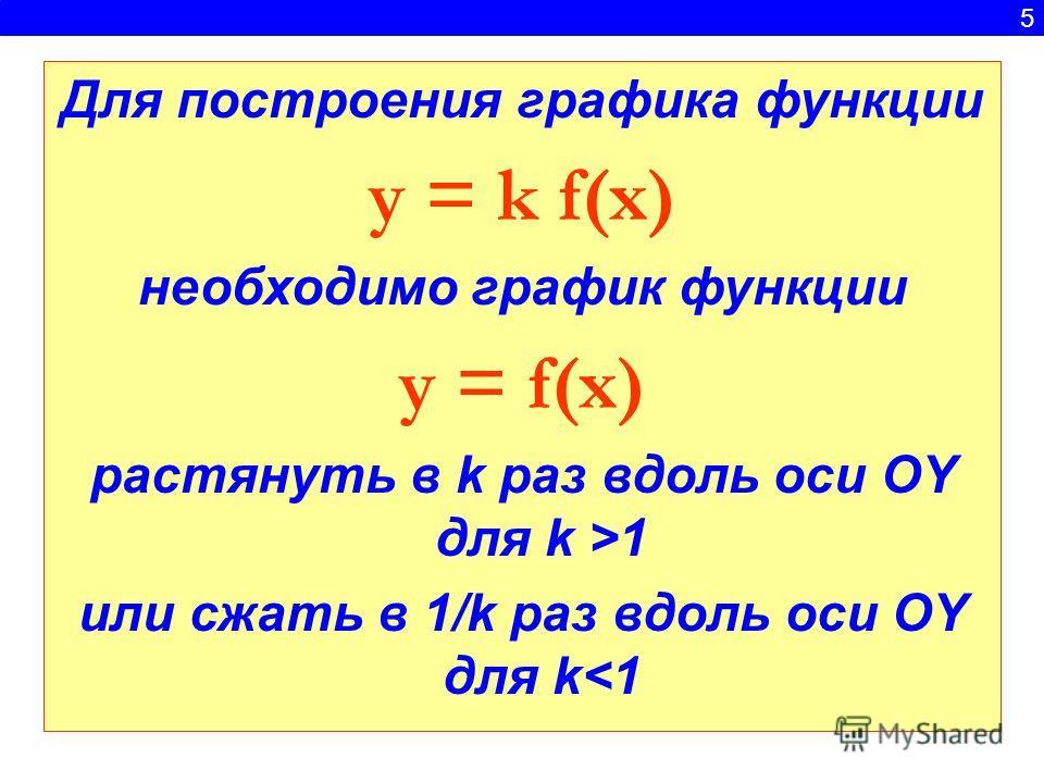 5 Для построения графика функции y = k f(x) необходимо график функции y = f(x) растянуть в k раз вдоль оси ОY для k >1 или сжать в 1/k раз вдоль оси OY для k