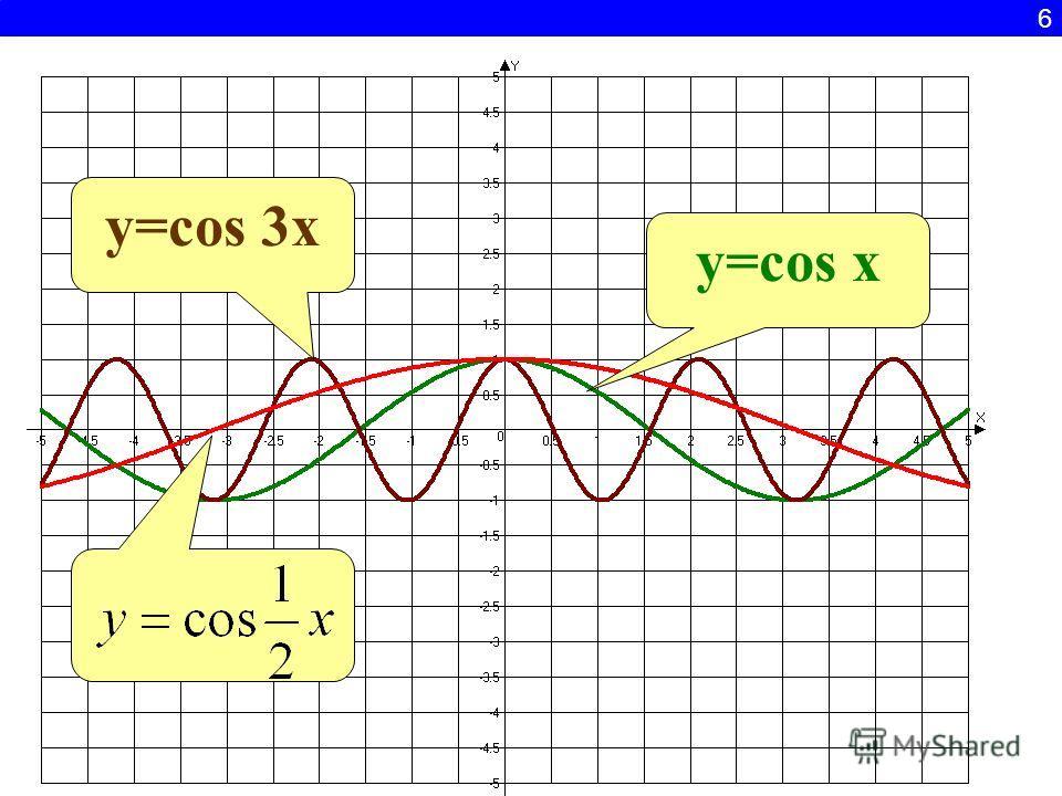 6 y=cos 3x y=cos x