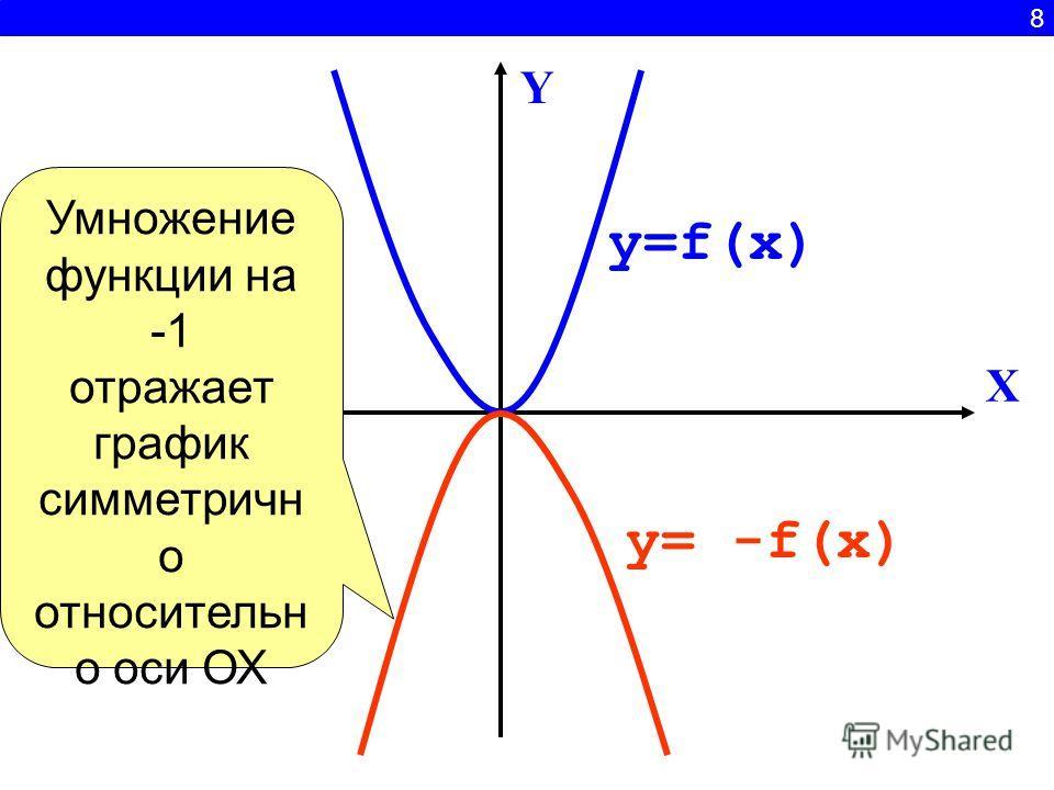 8 X Y y=f(x) y= -f(x) Умножение функции на отражает график симметрично относительно оси ОХ