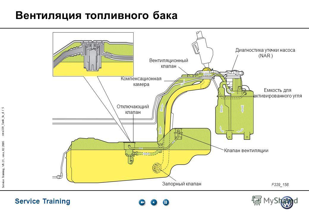swa339_Tank_fo_d / 5 Service Training Service Training, VK-21, swa, 02.2005 F339_158 Вентиляция топливного бака Запорный клапан Диагностика утечки насоса (NAR ) Компенсационная камера Клапан вентиляции Отключающий клапан Емкость для активированного у