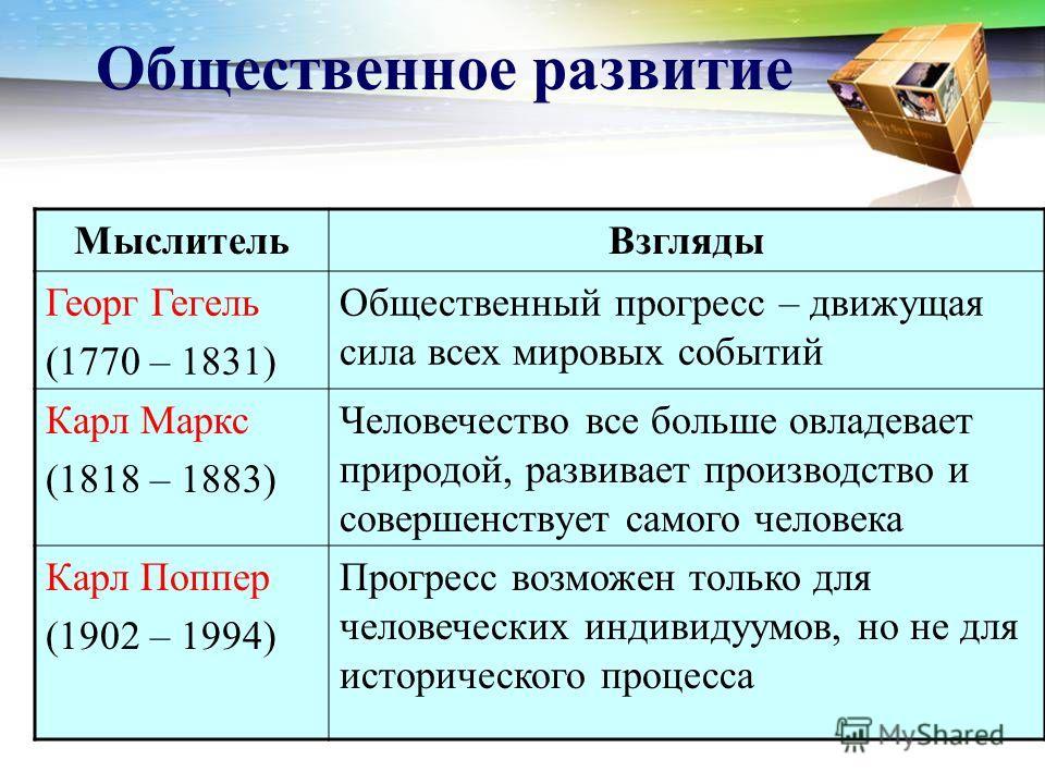 Общественное развитие Мыслитель Взгляды Георг Гегель (1770 – 1831) Общественный прогресс – движущая сила всех мировых событий Карл Маркс (1818 – 1883) Человечество все больше овладевает природой, развивает производство и совершенствует самого человек