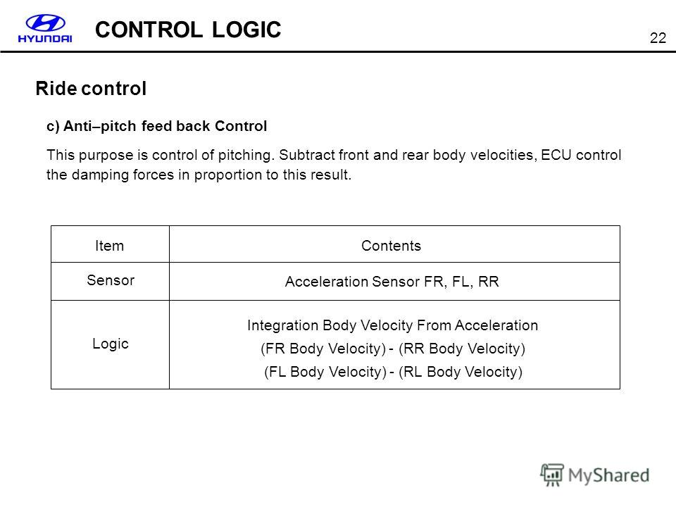 22 Item Sensor Logic Contents Acceleration Sensor FR, FL, RR Integration Body Velocity From Acceleration (FR Body Velocity) - (RR Body Velocity) (FL Body Velocity) - (RL Body Velocity) c) Anti–pitch feed back Control This purpose is control of pitchi