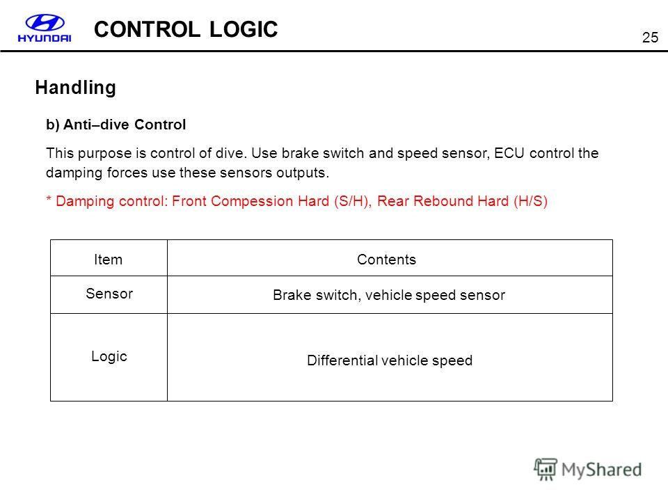 25 b) Anti–dive Control This purpose is control of dive. Use brake switch and speed sensor, ECU control the damping forces use these sensors outputs. * Damping control: Front Compession Hard (S/H), Rear Rebound Hard (H/S) Handling Item Sensor Logic C
