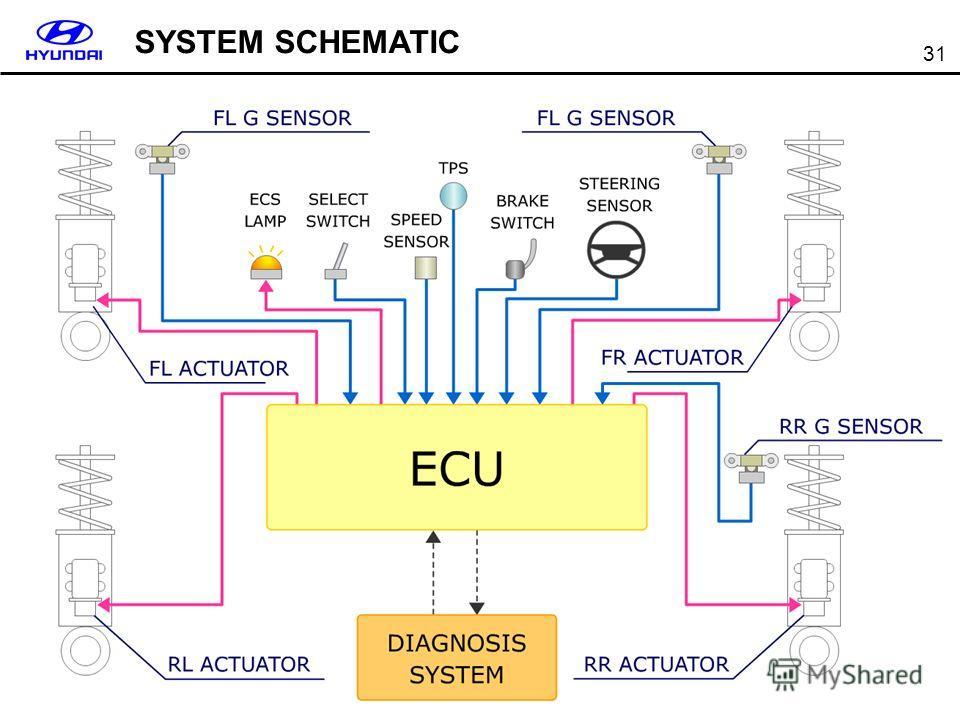 31 SYSTEM SCHEMATIC