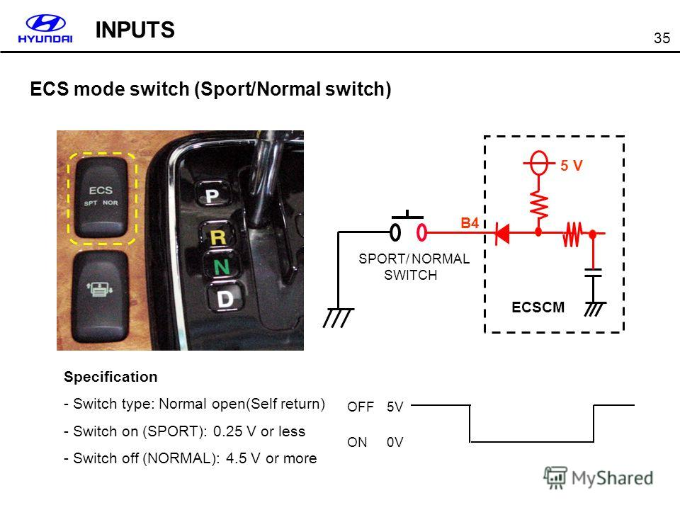 35 ECS mode switch (Sport/Normal switch) Specification - Switch type: Normal open(Self return) - Switch on (SPORT): 0.25 V or less - Switch off (NORMAL): 4.5 V or more 0V 5V ON OFF SPORT/ NORMAL SWITCH ECSCM 5 V B4 INPUTS