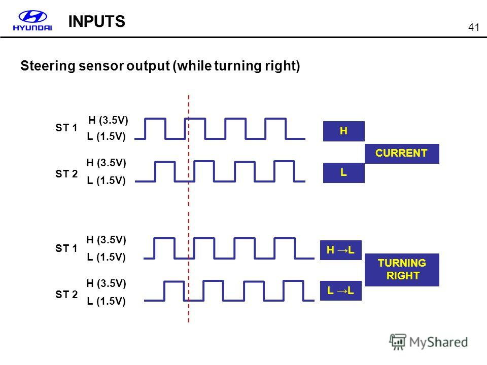 41 ST 1 ST 2 L (1.5V) H (3.5V) L (1.5V) H (3.5V) CURRENT H L TURNING RIGHT H L L ST 1 ST 2 L (1.5V) H (3.5V) L (1.5V) H (3.5V) Steering sensor output (while turning right) INPUTS