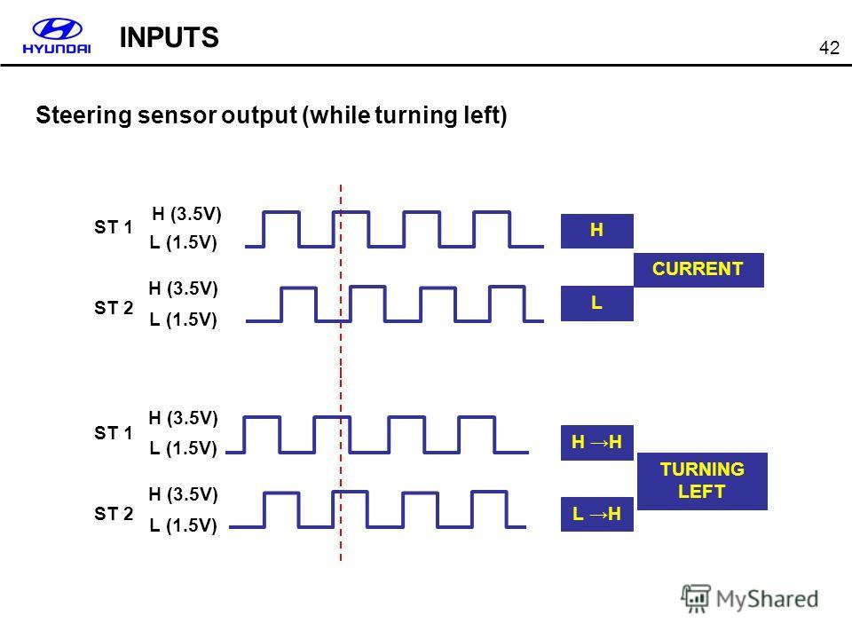 42 Steering sensor output (while turning left) CURRENT H L TURNING LEFT H L H ST 1 ST 2 L (1.5V) H (3.5V) L (1.5V) H (3.5V) ST 1 ST 2 L (1.5V) H (3.5V) L (1.5V) H (3.5V) INPUTS