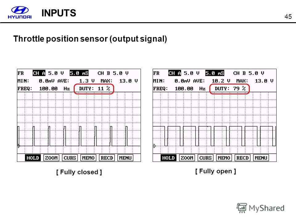 45 Throttle position sensor (output signal) [ Fully closed ] [ Fully open ] INPUTS