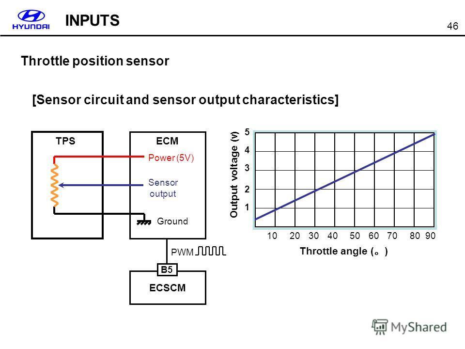 46 Output voltage (v) 1 2 3 4 5 102030405060708090 Throttle angle ( ) Throttle position sensor [Sensor circuit and sensor output characteristics] Sensor output TPSECM Power (5V) ECSCM B5 PWM Ground INPUTS