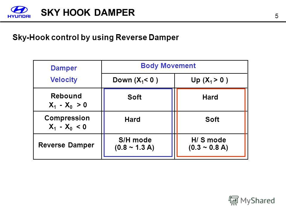 5 Sky-Hook control by using Reverse Damper Damper Velocity HardSoft Hard Body Movement Down (X 1 < 0 )Up (X 1 > 0 ) Rebound X1X1 -X0X0 > 0 Compression < 0 Reverse Damper H/ S mode (0.3 ~ 0.8 A) S/H mode (0.8 ~ 1.3 A) X1X1 -X0X0 SKY HOOK DAMPER