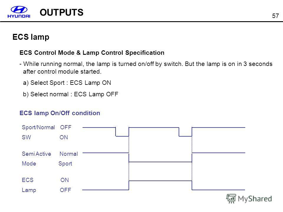 57 ECS lamp ECS Control Mode & Lamp Control Specification - While running normal, the lamp is turned on/off by switch. But the lamp is on in 3 seconds after control module started. a) Select Sport : ECS Lamp ON b) Select normal : ECS Lamp OFF ECS lam