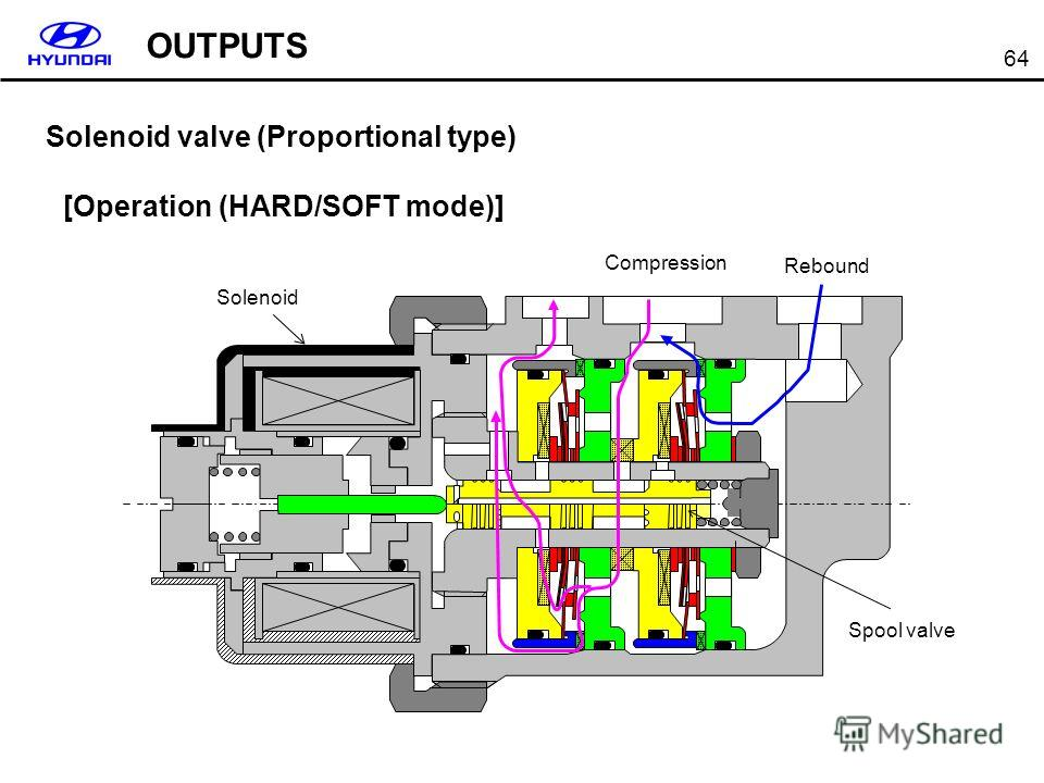 64 Solenoid valve (Proportional type) [Operation (HARD/SOFT mode)] OUTPUTS