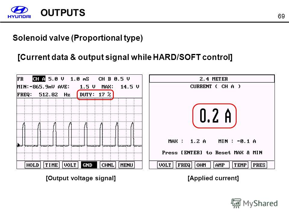 69 Solenoid valve (Proportional type) [Current data & output signal while HARD/SOFT control] [Output voltage signal][Applied current] OUTPUTS