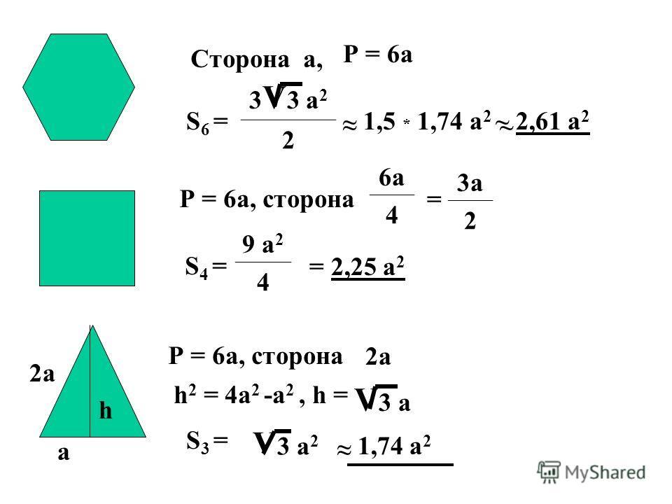 h Сторона а, 3 V 3 а 2 2 Р = 6 а, сторона 6 а 4 3 а 2 S 4 = 9 а 2 4 ~~ Р = 6 а, сторона h 2 = 4 а 2 -а 2, h = V 3 а 2 2 а а S 3 = S 6 =~ 1,5 * 1,74 а 2 ~ 2,61 а 2 = 2,25 а 2 2 а V 3 а = Р = 6 а ~ 1,74 а 2 ~