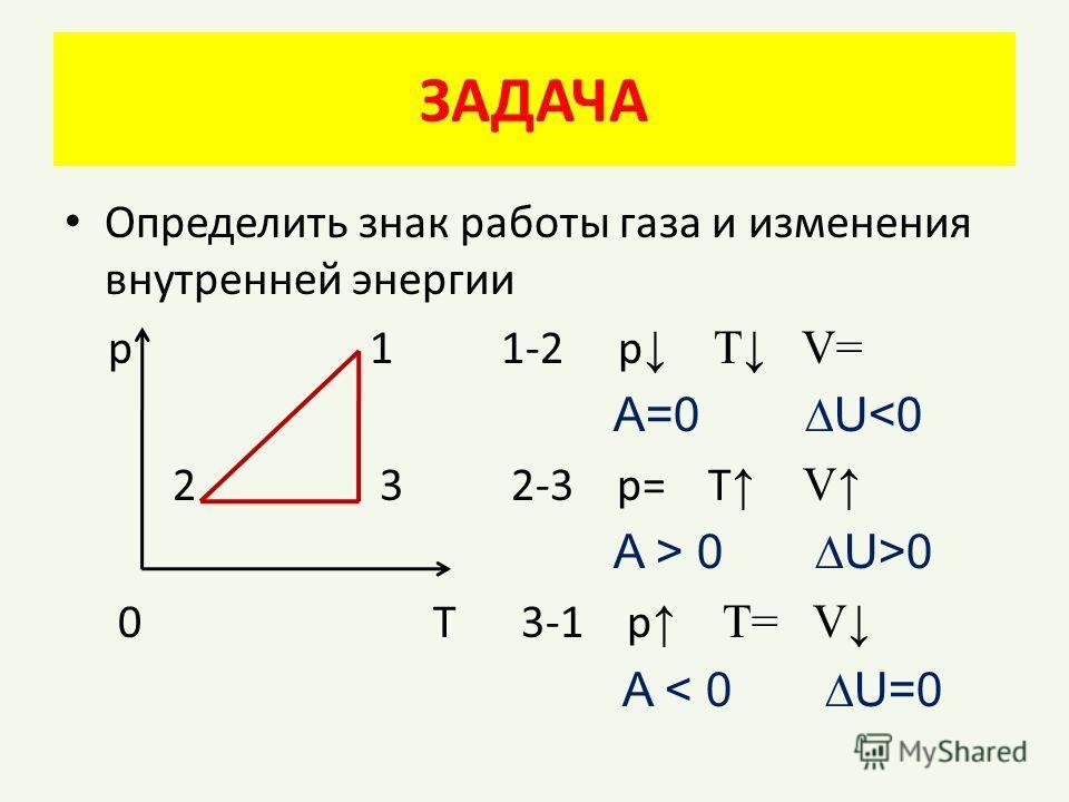 ЗАДАЧА Определить знак работы газа и изменения внутренней энергии р 1 1-2 р Т V= A=0 U 0 U>0 0 Т 3-1 p T= V A < 0 U=0