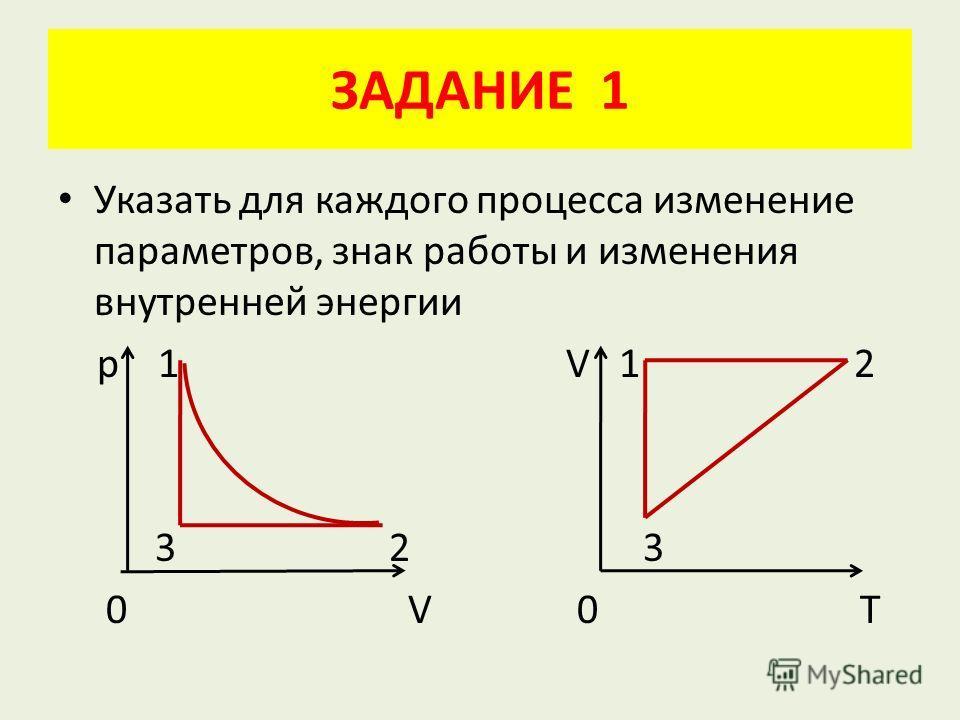 ЗАДАНИЕ 1 Указать для каждого процесса изменение параметров, знак работы и изменения внутренней энергии р 1 V 1 2 3 2 3 0 V 0 T