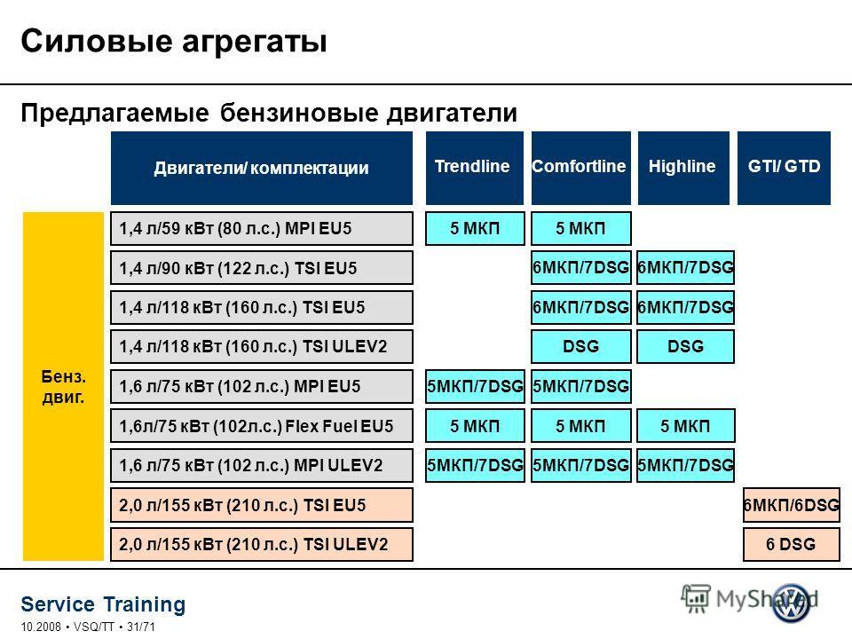 Service Training 10.2008 VSQ/TT 31/71 Силовые агрегаты Предлагаемые бензиновые двигатели EBR * В мире Бенз. двиг. TrendlineComfortlineHighlineGTI/ GTD Двигатели/ комплектации 1,4 л/59 к Вт (80 л.с.) MPI EU5 1,4 л/90 к Вт (122 л.с.) TSI EU5 1,4 л/118
