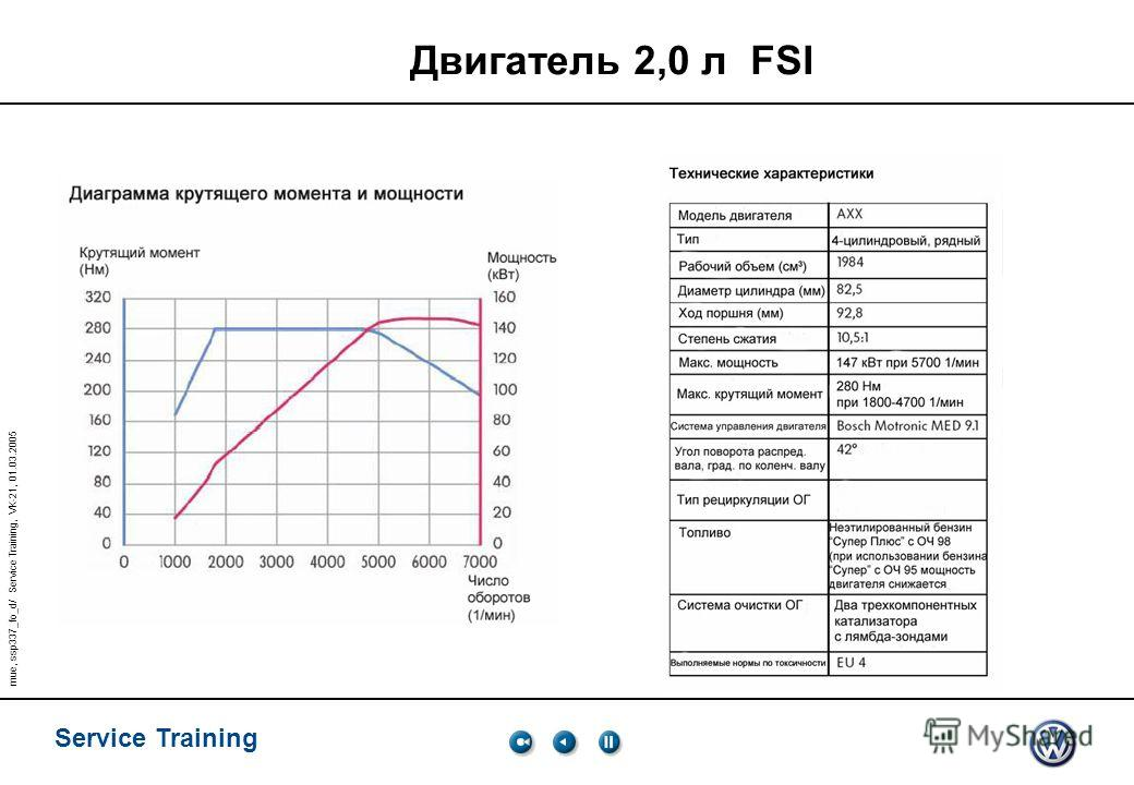 Service Training mue, ssp337_fo_d/ Service Training, VK-21, 01.03.2005 Двигатель 2,0 л FSI