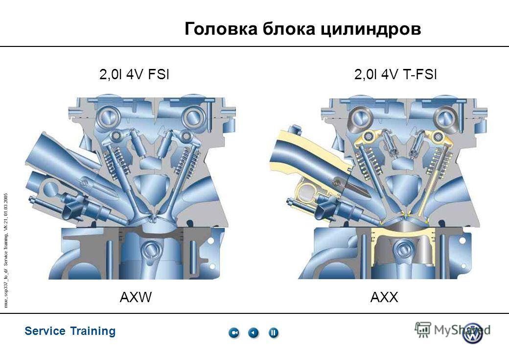 Service Training mue, ssp337_fo_d/ Service Training, VK-21, 01.03.2005 Головка блока цилиндров 2,0l 4V FSI2,0l 4V T-FSI AXW AXX