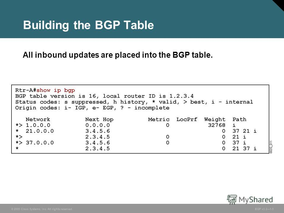 © 2005 Cisco Systems, Inc. All rights reserved. BGP v3.21-5 Building the BGP Table All inbound updates are placed into the BGP table.
