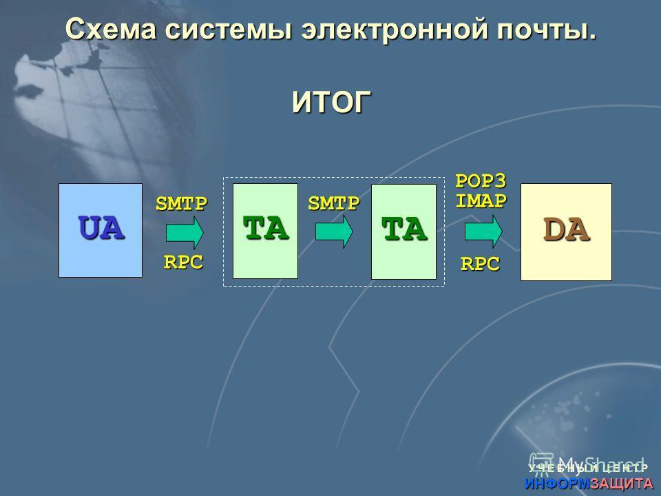 У Ч Е Б Н Ы Й Ц Е Н Т Р ИНФОРМЗАЩИТА Схема системы электронной почты. ИТОГ UA TA TA DA SMTP SMTP POP3IMAP RPC RPC