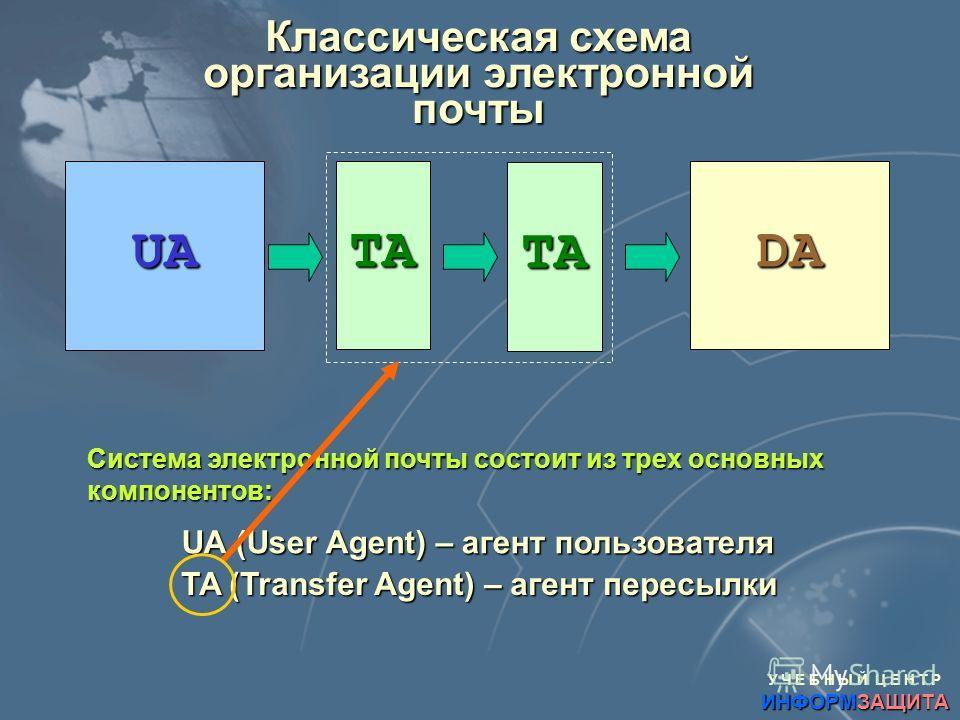 У Ч Е Б Н Ы Й Ц Е Н Т Р ИНФОРМЗАЩИТА Система электронной почты состоит из трех основных компонентов: UA TA TA DA UA (User Agent) – агент пользователя TA (Transfer Agent) – агент пересылки Классическая схема организации электронной почты