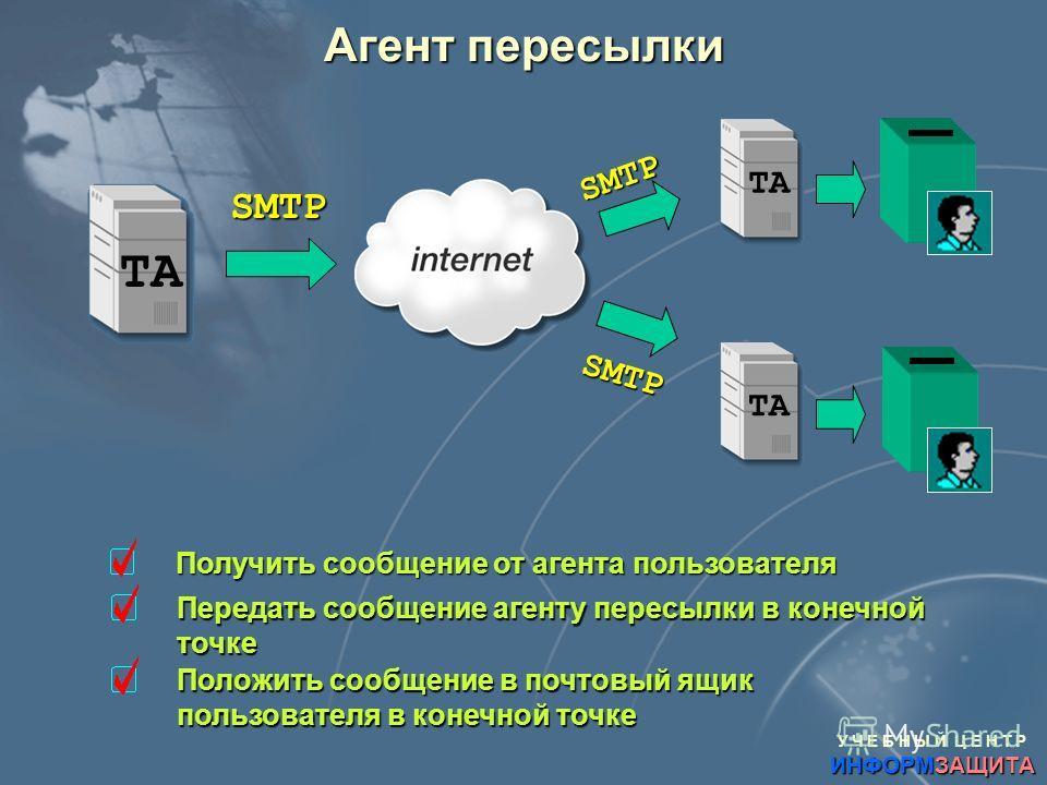 У Ч Е Б Н Ы Й Ц Е Н Т Р ИНФОРМЗАЩИТА Агент пересылки TA Получить сообщение от агента пользователя Передать сообщение агенту пересылки в конечной точке SMTP TA SMTP SMTP Положить сообщение в почтовый ящик пользователя в конечной точке