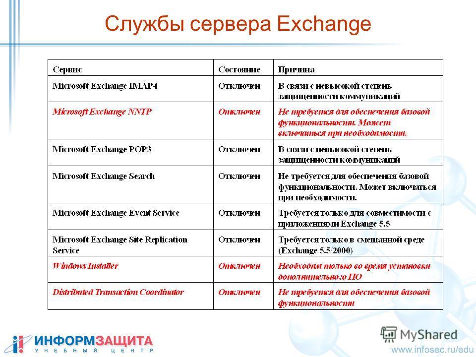Службы сервера Exchange