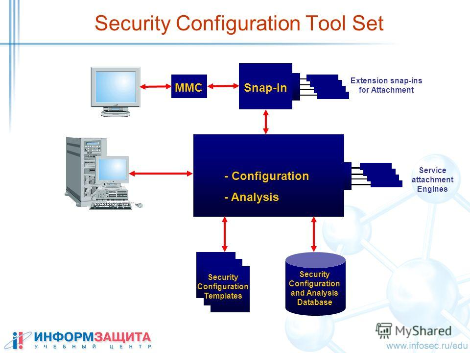 Security Configuration Tool Set Extension snap-ins for Attachment Snap-in Service attachment Engines MMC - Configuration - Analysis Security Configuration Templates Security Configuration and Analysis Database