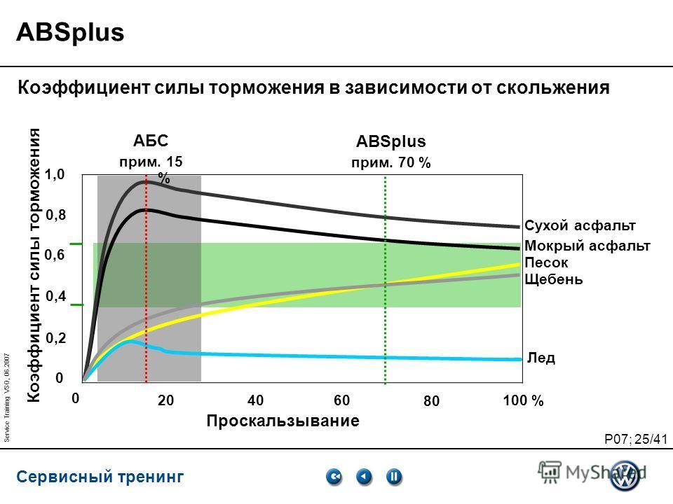 Сервисный тренинг P07; 25/41 Service Training VSQ, 06.2007 ABSplus Коэффициент силы торможения в зависимости от скольжения 0 204060 80 100 % 0 0,2 0,4 0,6 0,8 1,0 Проскальзывание АБС прим. 15 % ABSplus прим. 70 % Сухой асфальт Мокрый асфальт Песок Ще