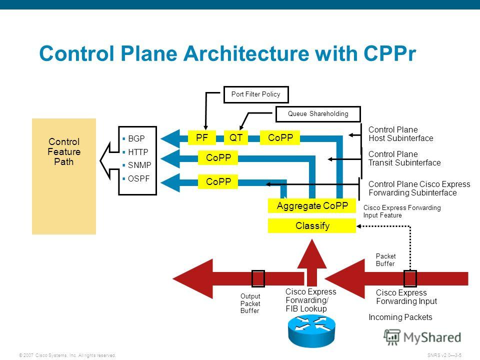 © 2007 Cisco Systems, Inc. All rights reserved.SNRS v2.03-5 Control Plane Architecture with CPPr Incoming Packets Cisco Express Forwarding/ FIB Lookup Output Packet Buffer Classify Aggregate CoPP Cisco Express Forwarding Input Packet Buffer CoPP PFQT