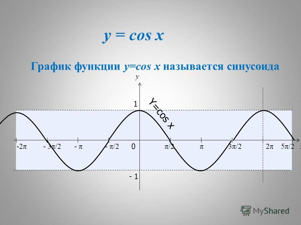y = cos x 13 x y 0 π/2π/2π3π/23π/22π2π 1 - 1 - π/2- π- 3π/2-2π5π/25π/2 Y=cos x График функции y=cos x называется синусоида