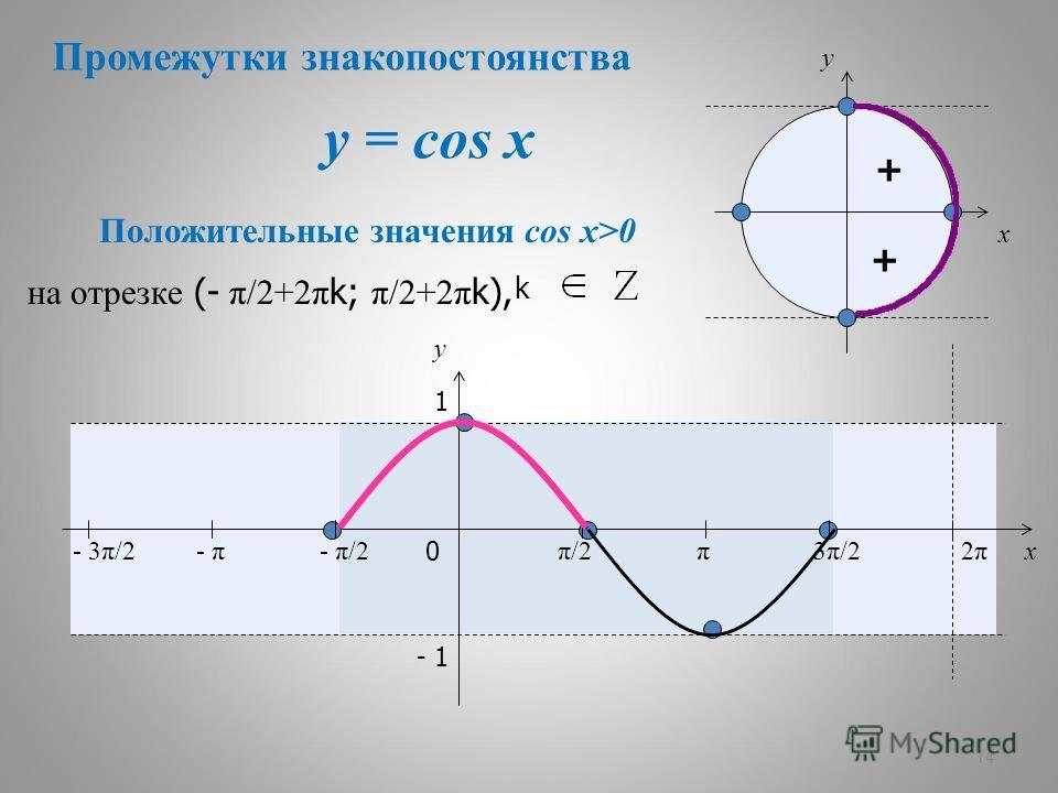 y = cos x 14 + + x y 0 π/2π/2π3π/23π/22π2π x y 1 - 1 Положительные значения cos x>0 - π/2- π- 3π/2 на отрезке (- π/2+2π k; π/2+2π k), Промежутки знакопостоянства k