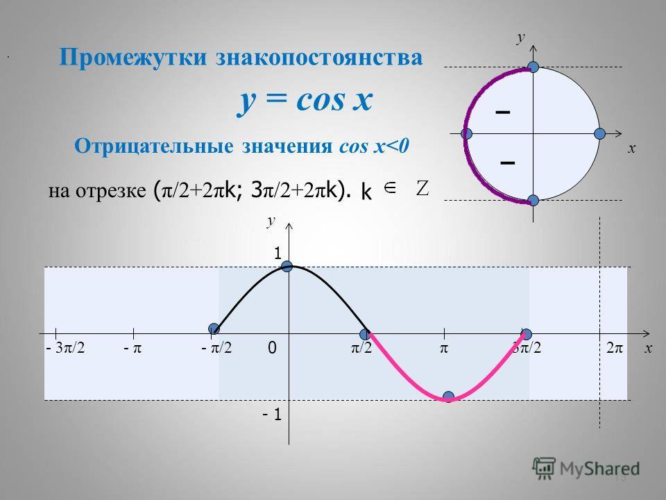 y = cos x 15 – – x y 0 π/2π/2π3π/23π/22π2π x y 1 - 1 Отрицательные значения cos x