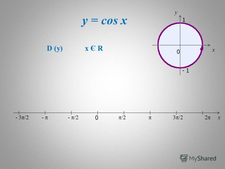 y = cos x 3 x 0 π/2π/2π3π/23π/22π2π- π/2- π- 3π/2 D (y) x Є R x 0 y 1 - 1