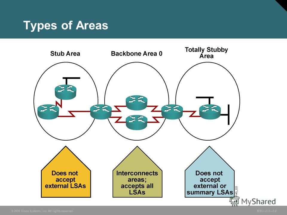 © 2006 Cisco Systems, Inc. All rights reserved. BSCI v3.03-2 Types of Areas