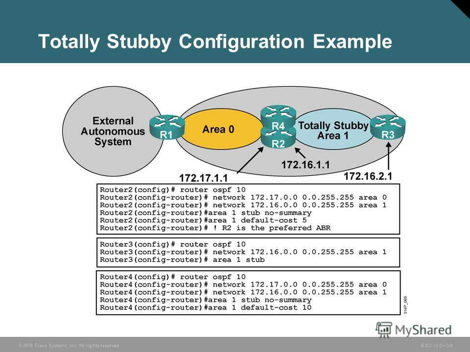 © 2006 Cisco Systems, Inc. All rights reserved. BSCI v3.03-9 Totally Stubby Configuration Example
