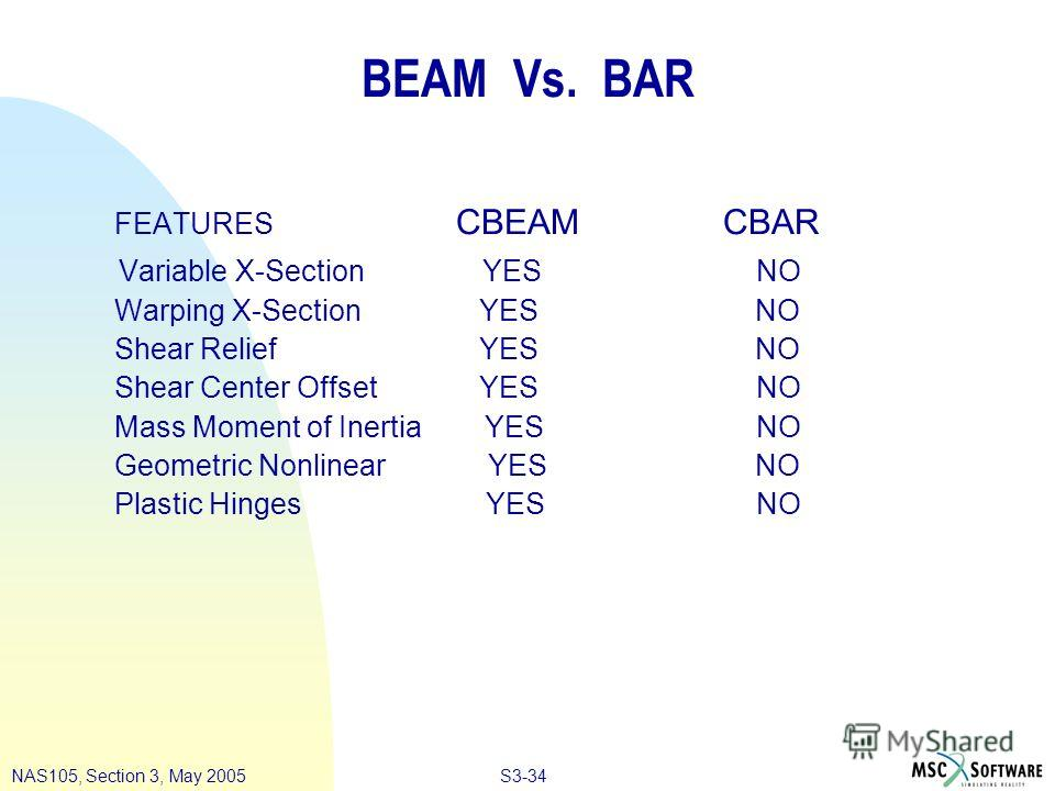 S3-34NAS105, Section 3, May 2005 BEAM Vs. BAR FEATURES CBEAMCBAR Variable X-Section YES NO Warping X-Section YES NO Shear Relief YES NO Shear Center Offset YES NO Mass Moment of Inertia YES NO Geometric Nonlinear YES NO Plastic Hinges YES NO