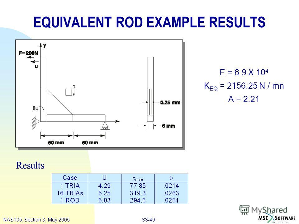 S3-49NAS105, Section 3, May 2005 EQUIVALENT ROD EXAMPLE RESULTS E = 6.9 X 10 4 K EQ = 2156.25 N / mn A = 2.21 Results