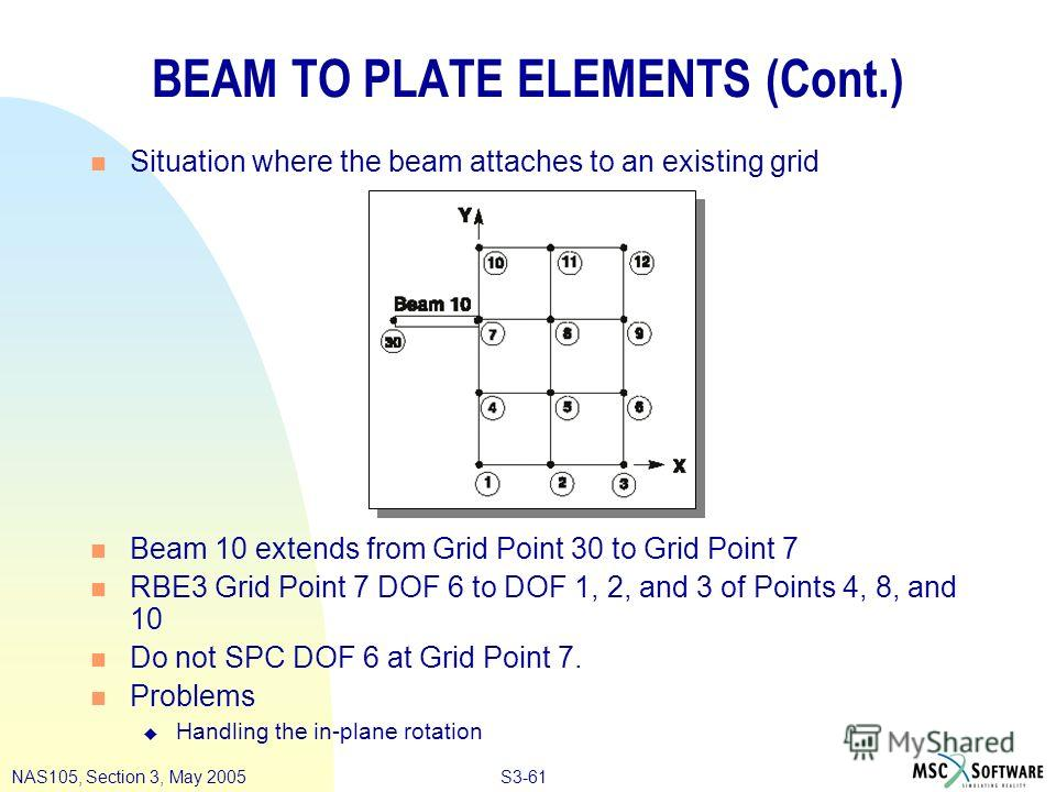 S3-61NAS105, Section 3, May 2005 BEAM TO PLATE ELEMENTS (Cont.) n Situation where the beam attaches to an existing grid n Beam 10 extends from Grid Point 30 to Grid Point 7 n RBE3 Grid Point 7 DOF 6 to DOF 1, 2, and 3 of Points 4, 8, and 10 n Do not