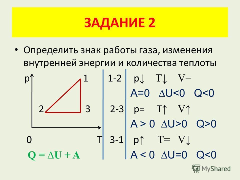 ЗАДАНИЕ 2 Определить знак работы газа, изменения внутренней энергии и количества теплоты р 1 1-2 р Т V= A=0 U0 Q>0 0 Т 3-1 p T= V Q = U + A A < 0 U=0 Q