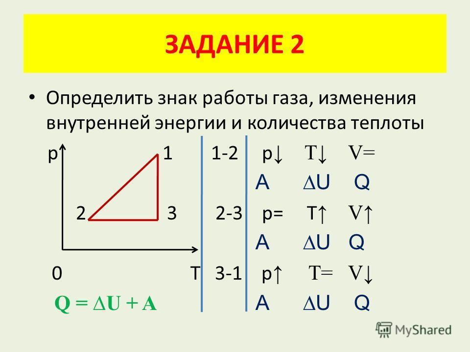 ЗАДАНИЕ 2 Определить знак работы газа, изменения внутренней энергии и количества теплоты р 1 1-2 р Т V= A U Q 2 3 2-3 p= T V A U Q 0 Т 3-1 p T= V Q = U + A A U Q
