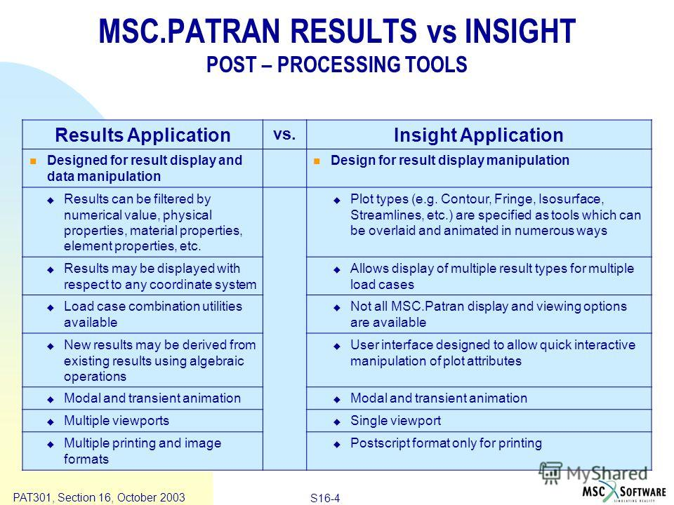 Copyright ® 2000 MSC.Software Results S16-4 PAT301, Section 16, October 2003 MSC.PATRAN RESULTS vs INSIGHT POST – PROCESSING TOOLS Results Application vs. Insight Application Designed for result display and data manipulation Design for result display