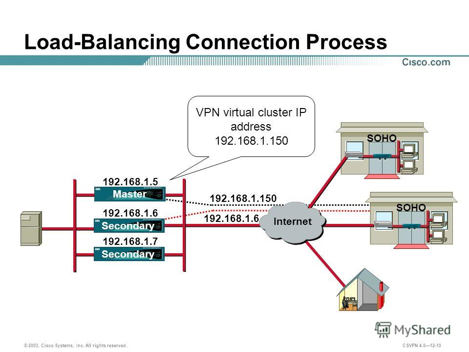 © 2003, Cisco Systems, Inc. All rights reserved. CSVPN 4.012-10 SOHO Load-Balancing Connection Process VPN virtual cluster IP address 192.168.1.150 SOHO 192.168.1.6 192.168.1.150 Internet 192.168.1.5 192.168.1.6 192.168.1.7 Secondary Master