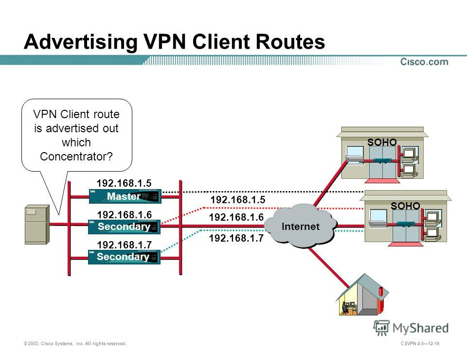 © 2003, Cisco Systems, Inc. All rights reserved. CSVPN 4.012-19 VPN Client route is advertised out which Concentrator? Advertising VPN Client Routes SOHO 192.168.1.6 192.168.1.5 Internet SOHO 192.168.1.5 192.168.1.6 192.168.1.7 Secondary Master 192.1