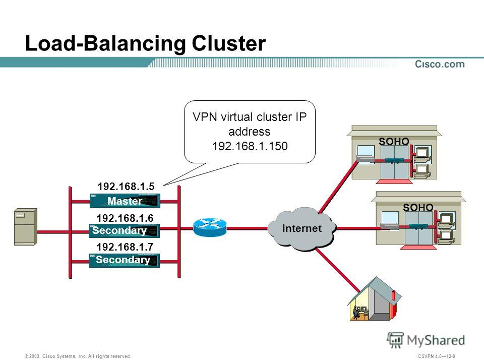 © 2003, Cisco Systems, Inc. All rights reserved. CSVPN 4.012-9 Load-Balancing Cluster VPN virtual cluster IP address 192.168.1.150 SOHO Internet 192.168.1.5 192.168.1.6 192.168.1.7 Master Secondary