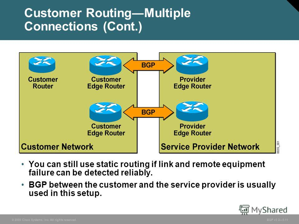 © 2005 Cisco Systems, Inc. All rights reserved. BGP v3.25-11 Customer RoutingMultiple Connections (Cont.) You can still use static routing if link and remote equipment failure can be detected reliably. BGP between the customer and the service provide