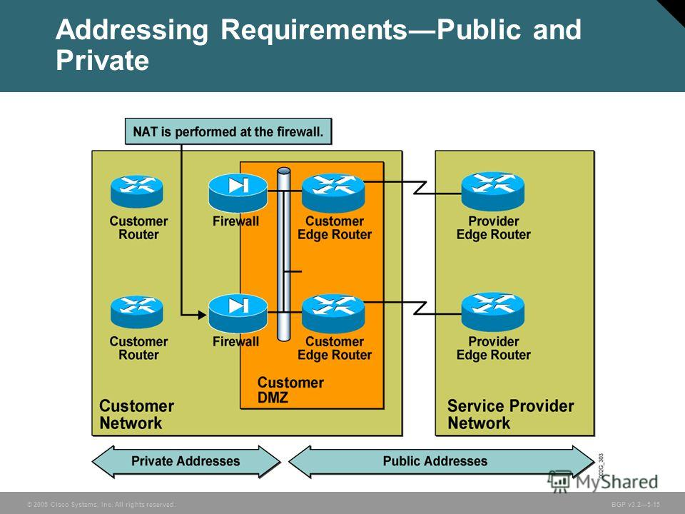 © 2005 Cisco Systems, Inc. All rights reserved. BGP v3.25-15 Addressing RequirementsPublic and Private